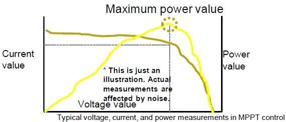Maximum power value measurement