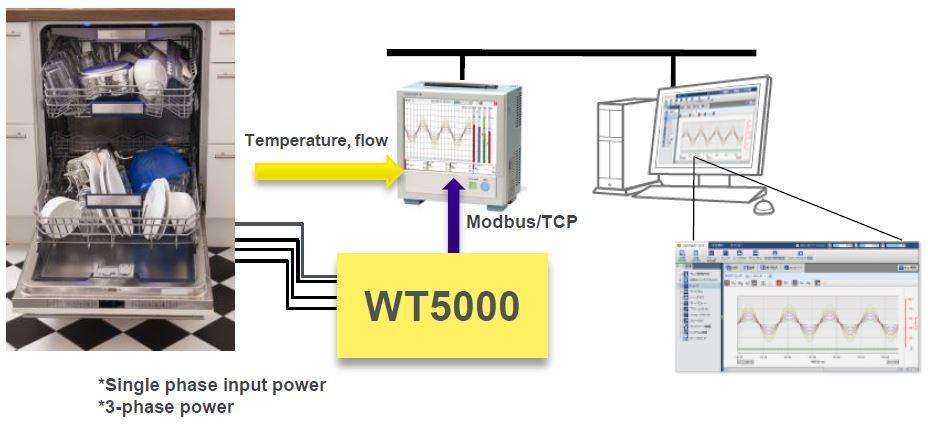 Dishwasher Performance Testing