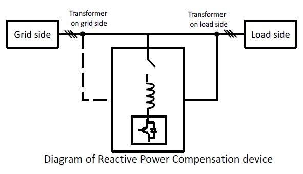Diagram of Reactive Power Compensation device