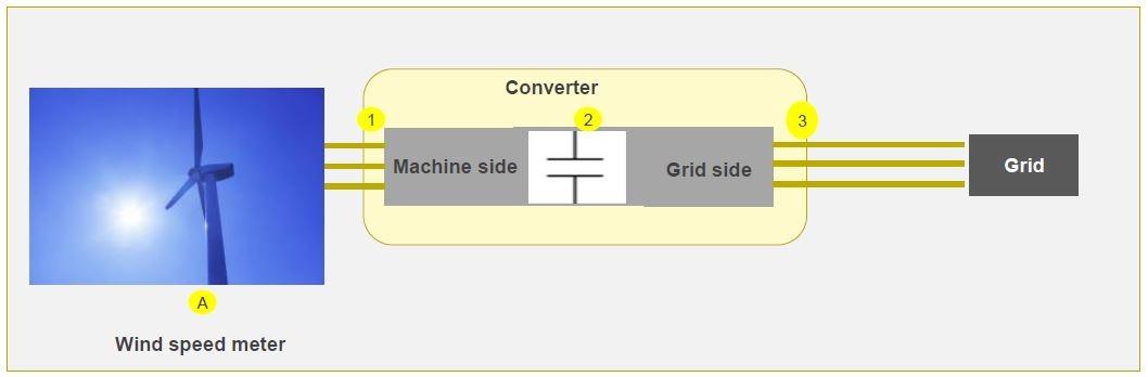 Wind Power Inverter Measurement