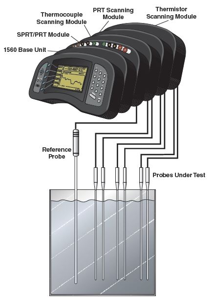The truth about calibrating temperature sensors