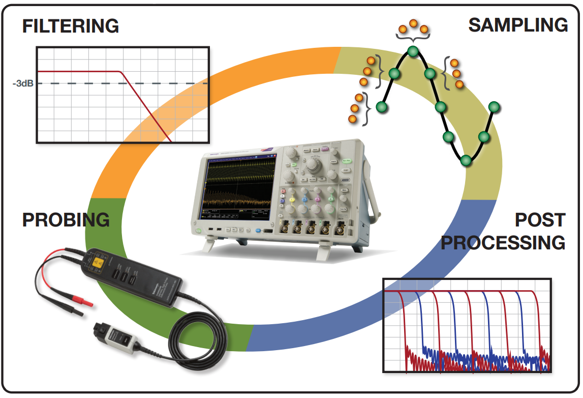 Tools to Boost Oscilloscope Measurement Resolution to More than 11 Bits