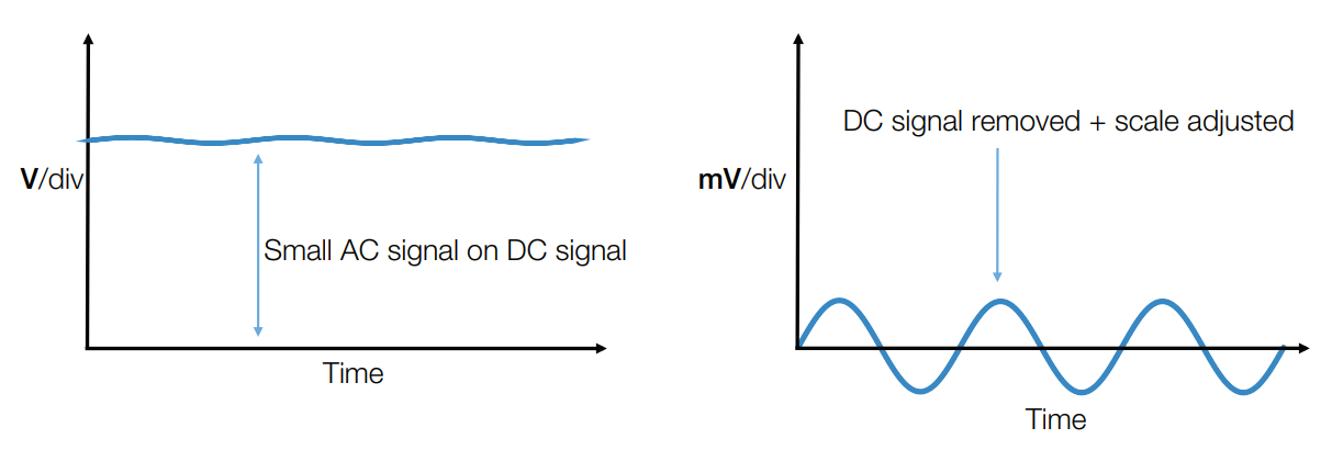 Figure 3. Left side AC + DC signal. Right side removes DC component and scales the AC component for better resolution