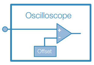 Adding DC Offset at the Oscilloscope Input Amplifier