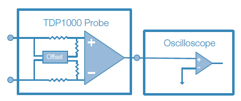 Automatic DC offset compensation in the TDP1000 differential probe.