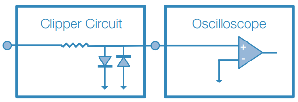 Simplified Clipper Circuit to Limit Input Signal to an area of interest around 0 V (ground).