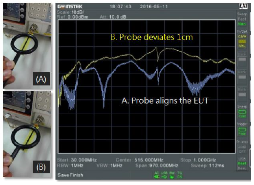 A loop probe aiming at the center of PCB trace can not guarantee the maximum signal be sensed