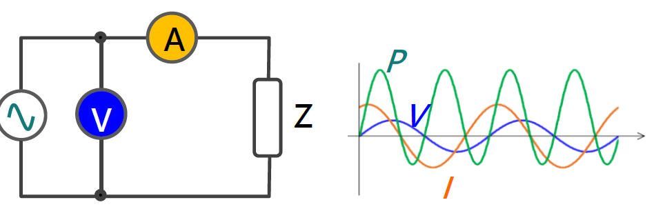 General circuit's power is the product of voltage and current. Both current and voltage are required.