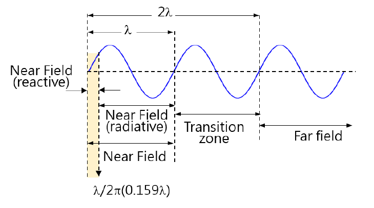 The radiation near field measurement for loop antenna mainly focuses on magnetic field.