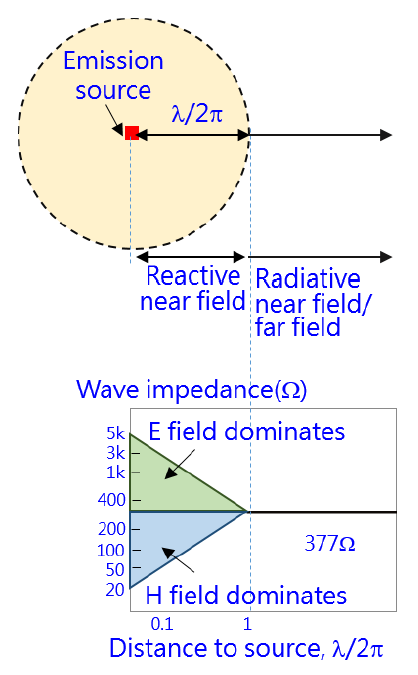 electromagnetic wave analysis of reactive near field
