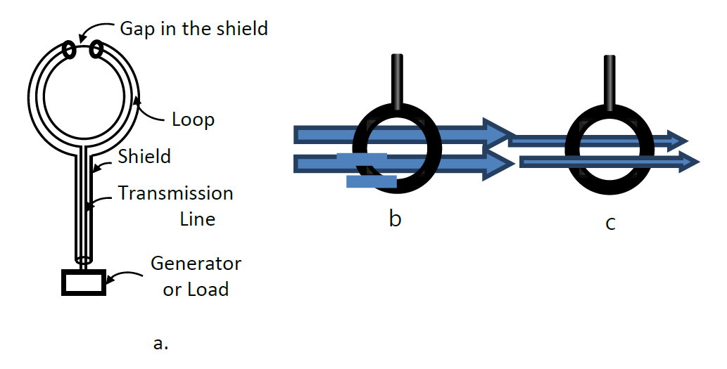 Loop near field probes have directionality issue
