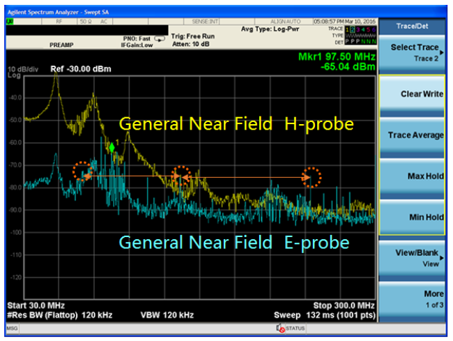 The measurement results of electric field probe and magnetic field probe testing EUT's EMI