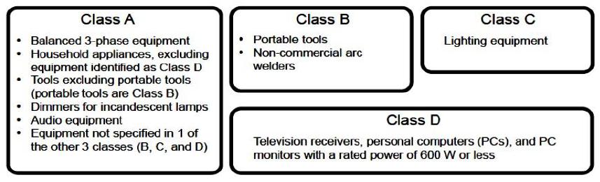 Table 1: IEC61000-3-2 Class A/B/C/D classification