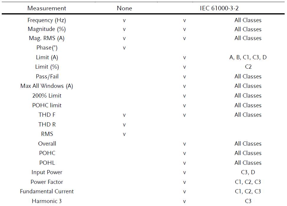 IEC61000-3-2 test standard