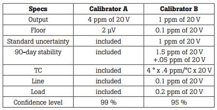 Table 5. Pre-conversion tabulation