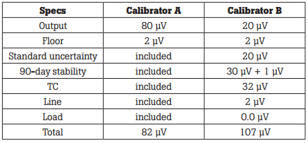 Table 6. Microvolt equivalents and totals