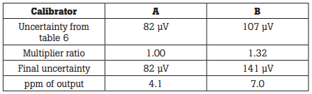 Table 7. Results of comparison