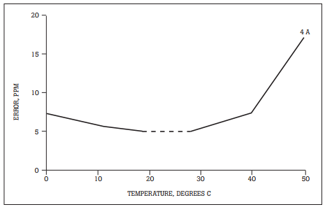 Figure 4. Uncertainty due to temperature