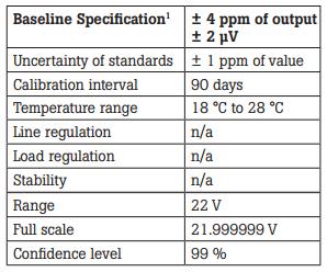 Table 3. Calibrator A