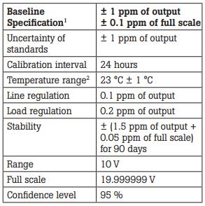 Table 4. Calibrator B