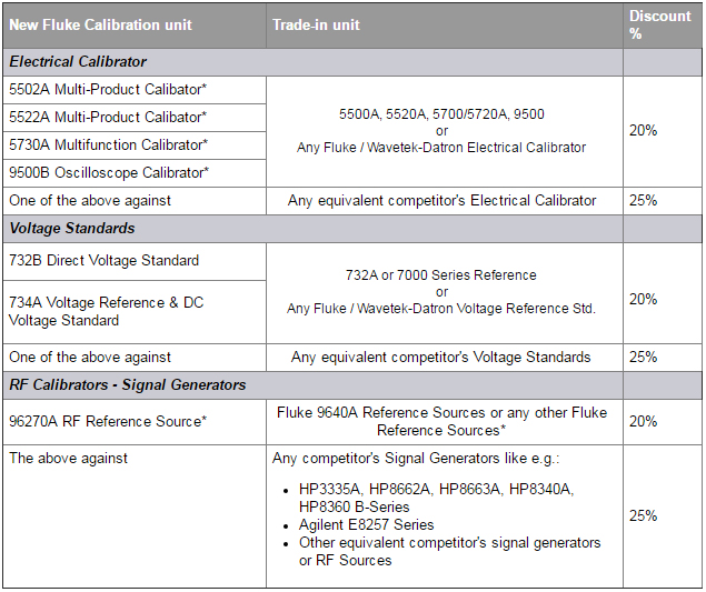 Fluke Calibration Trade-in Promotion - Trade-in List