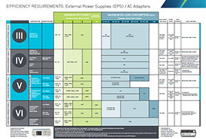 Level VI Efficiency Standards for External Power Supplies Poster