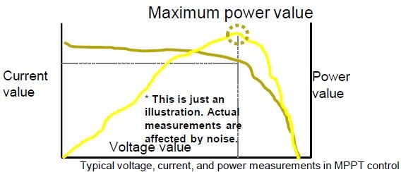 Maximum power value measurement