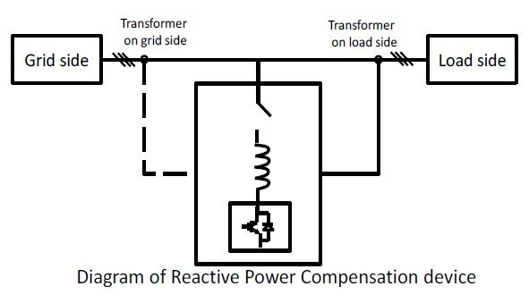 Diagram of Reactive Power Compensation device