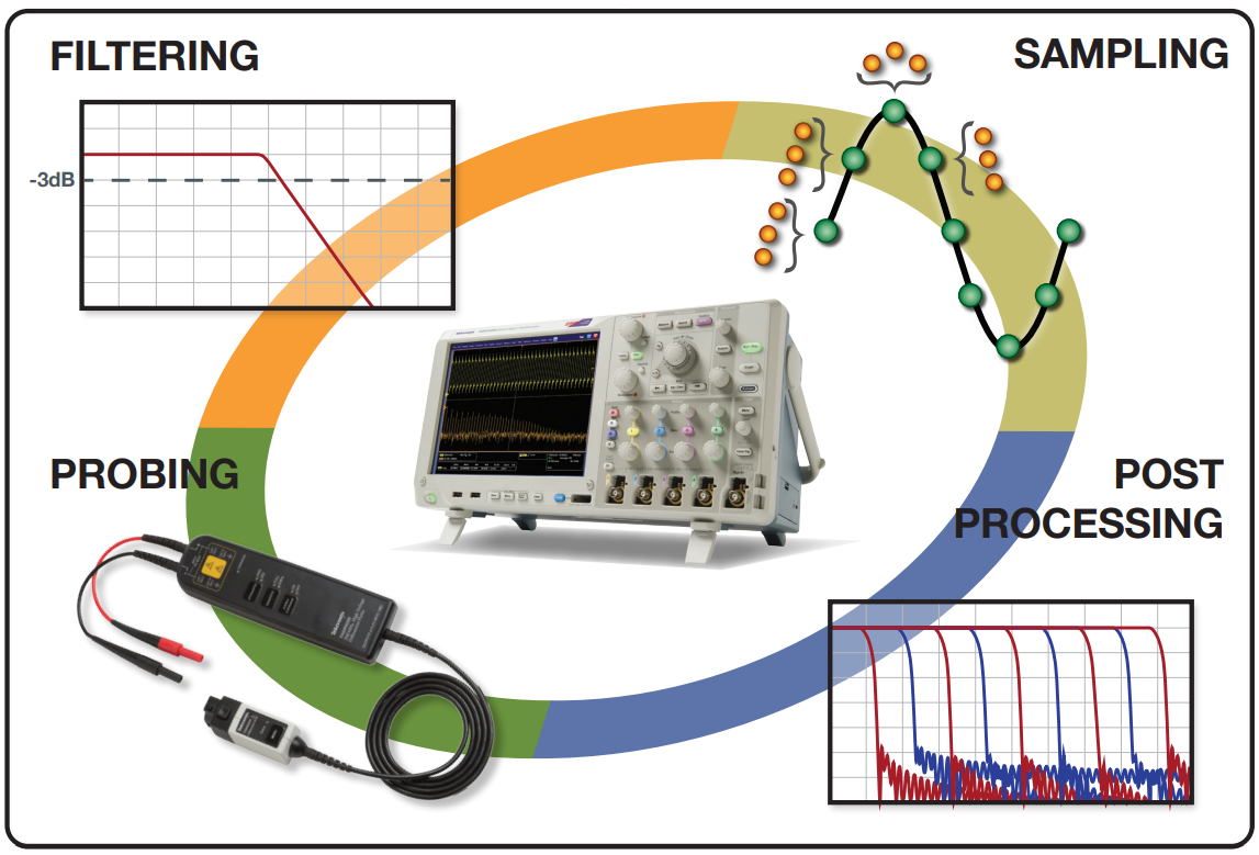 Blog - Tools to Boost Oscilloscope Measurement Resolution to