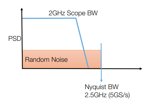 Nyquist BW and its relationship to random channel noise.