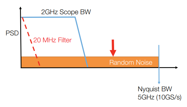 Figure 11. Higher sample rate spreads out random channel noise.