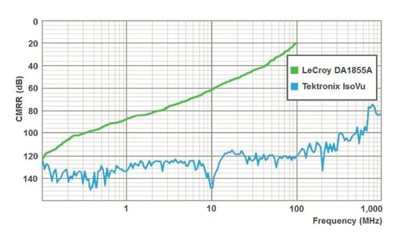 IsoVu CMRR vs. frequency
