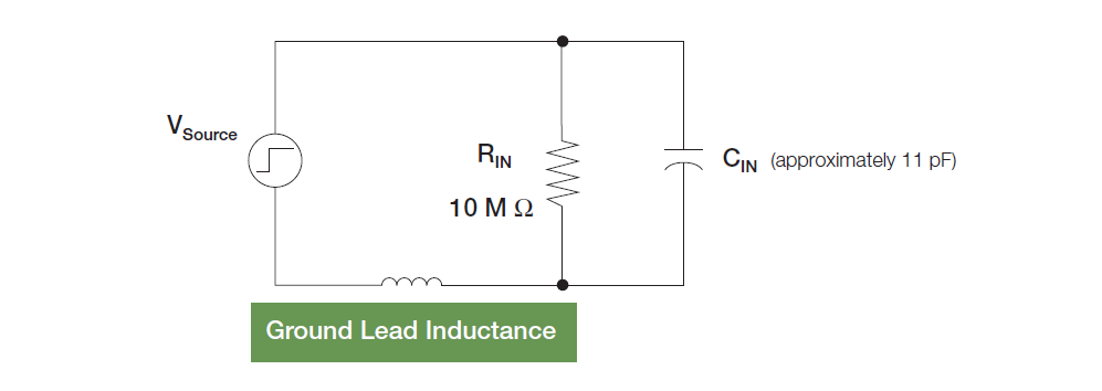 A simplified model for a typical passive probe input impedance.