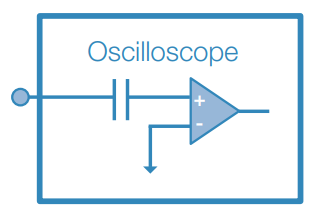 AC Coupling at the Oscilloscope Input Amplifier.
