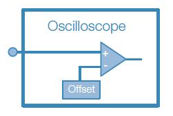 Adding DC offset at the oscilloscope input amplifier.
