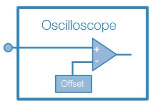 Adding DC Offset at the Oscilloscope Input Amplifier