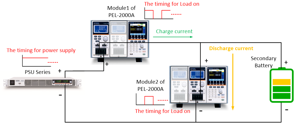 automated charge discharge test with PEL-2000A