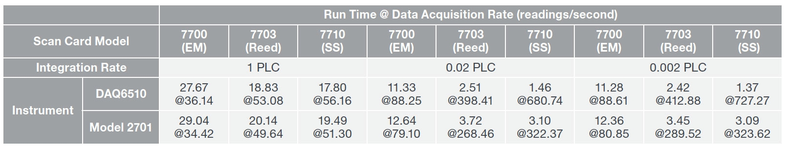 Blog - Increasing Production Throughput with Data Acquisition Systems