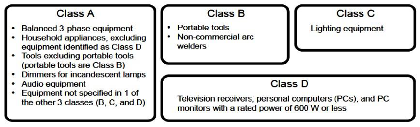 Table 1: IEC61000-3-2 Class A/B/C/D classification