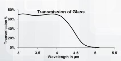 Figure 3: Transmission curve of light bulb glass example