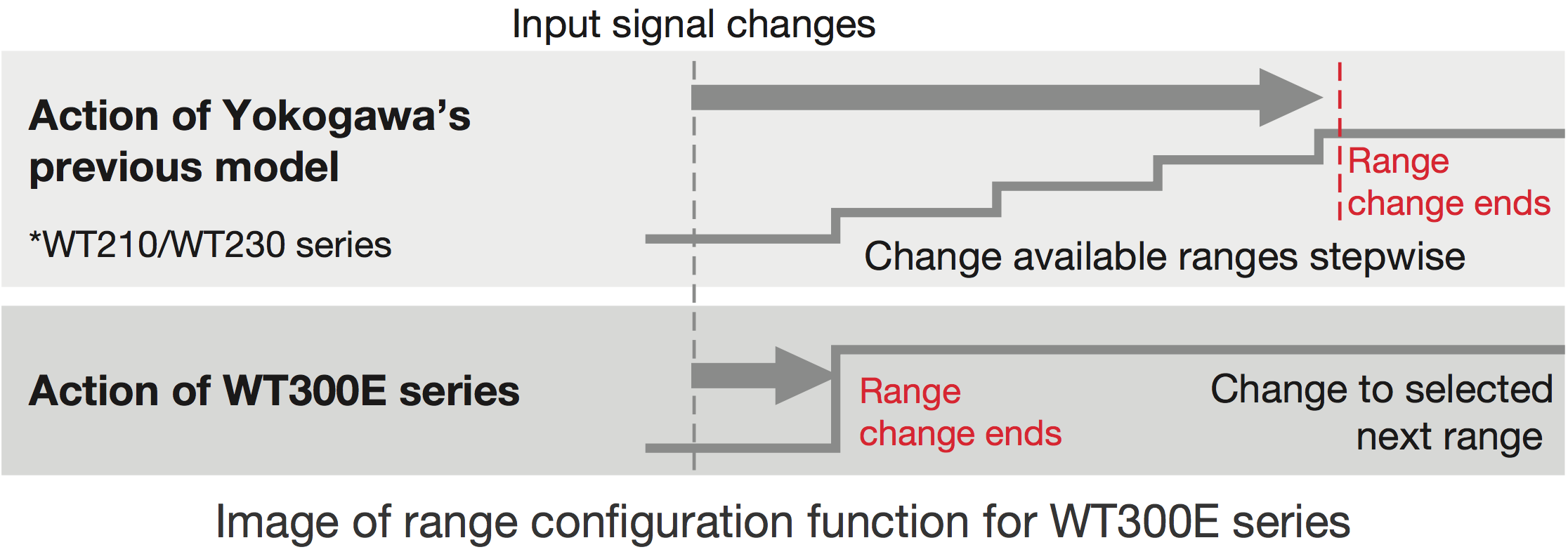 3 Input Signal Change