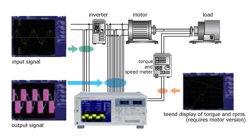 Wt3000motor
