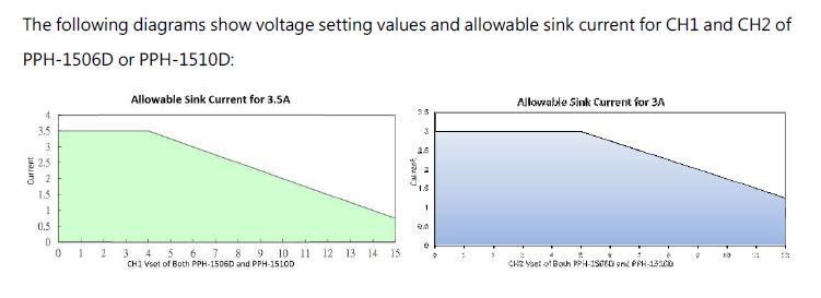 voltage setting values sink current